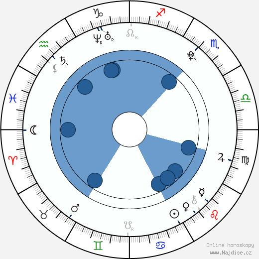 Helene Bergsholm wikipedie, horoscope, astrology, instagram