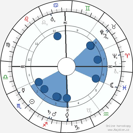 Helene Stöcker wikipedie, horoscope, astrology, instagram