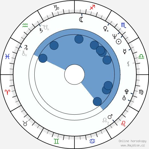 Helene Udy wikipedie, horoscope, astrology, instagram
