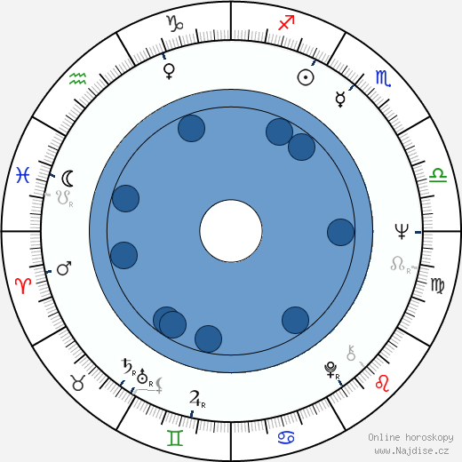 Helga Čočková wikipedie, horoscope, astrology, instagram