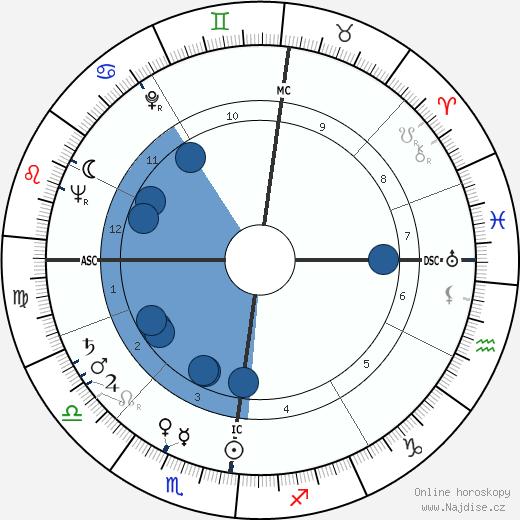 Helga E. Taeger wikipedie, horoscope, astrology, instagram