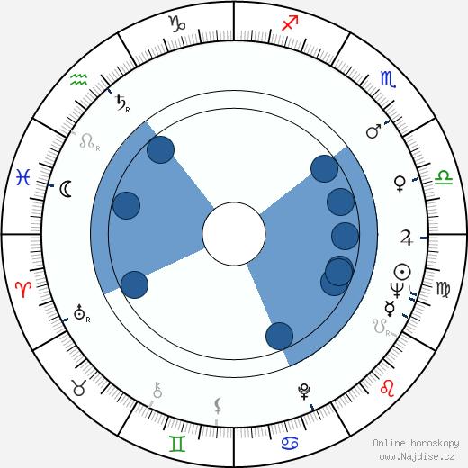 Helgi Skúlason wikipedie, horoscope, astrology, instagram