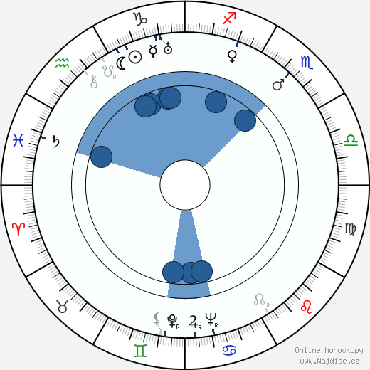 Heling Wei wikipedie, horoscope, astrology, instagram