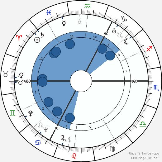 Helmut Käutner wikipedie, horoscope, astrology, instagram