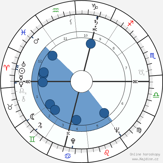 Helmut Kohl wikipedie, horoscope, astrology, instagram