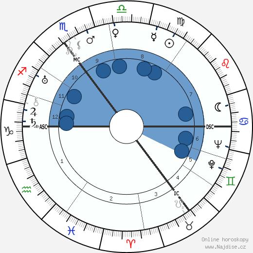 Hendrik Verwoerd wikipedie, horoscope, astrology, instagram