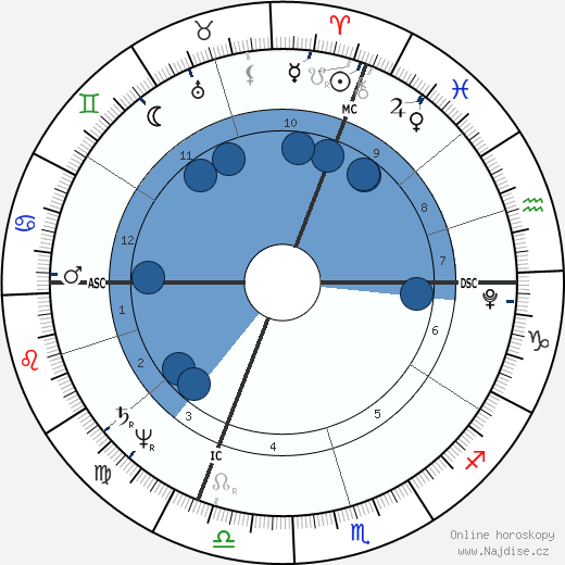 Henri Bertrand wikipedie, horoscope, astrology, instagram