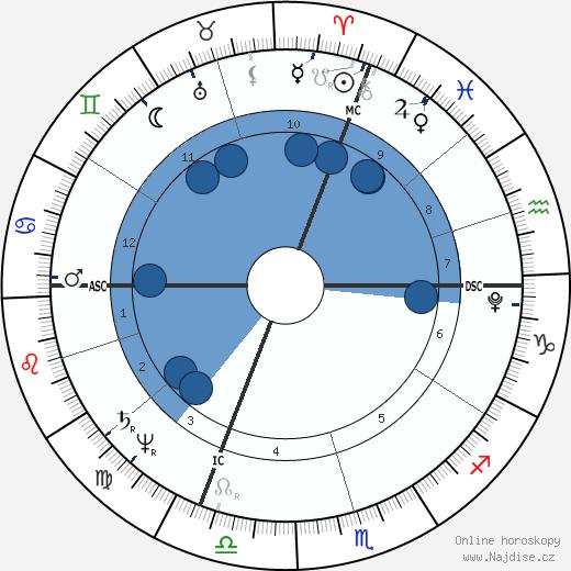 Henri Bertrand wikipedie, horoscope, astrology, instagram