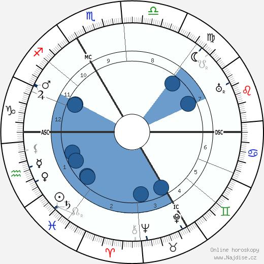 Henri Breuil wikipedie, horoscope, astrology, instagram
