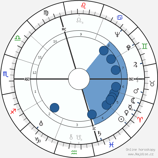 Henri Cadiou wikipedie, horoscope, astrology, instagram