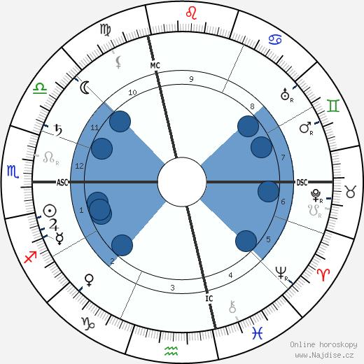 Henri de Toulouse-Lautrec wikipedie, horoscope, astrology, instagram