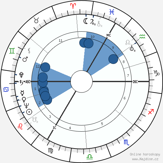 Henri Decaë wikipedie, horoscope, astrology, instagram