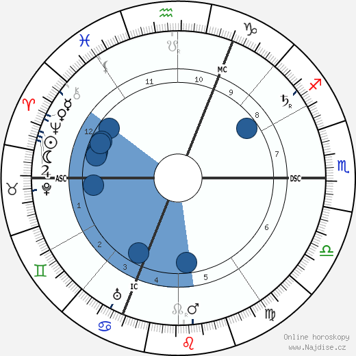 Henri Desire Landru wikipedie, horoscope, astrology, instagram