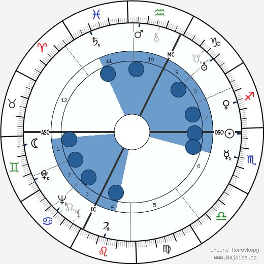 Henri-Georges Clouzot wikipedie, horoscope, astrology, instagram