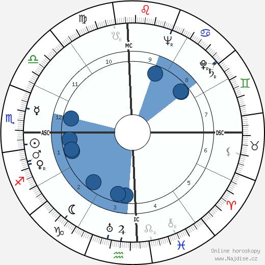 Henri Laborit wikipedie, horoscope, astrology, instagram