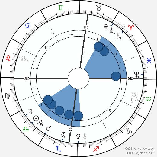 Henri Louis Le Chatelier wikipedie, horoscope, astrology, instagram