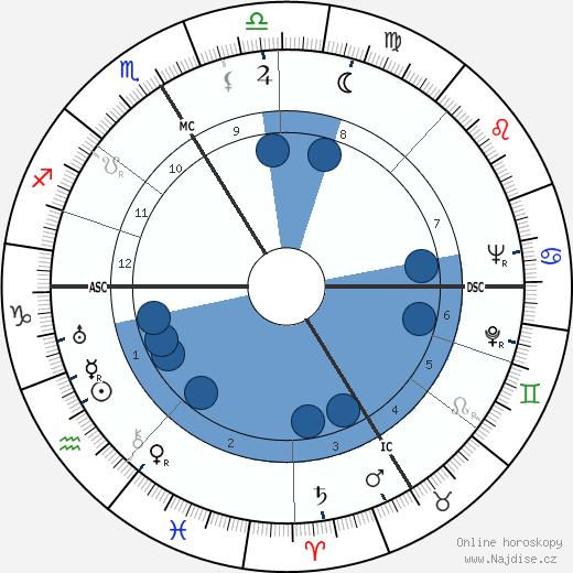 Henri Queffélec wikipedie, horoscope, astrology, instagram