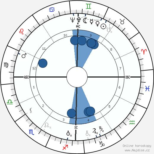 Henri Sauguet wikipedie, horoscope, astrology, instagram