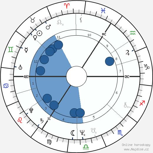 Henri Seroka wikipedie, horoscope, astrology, instagram