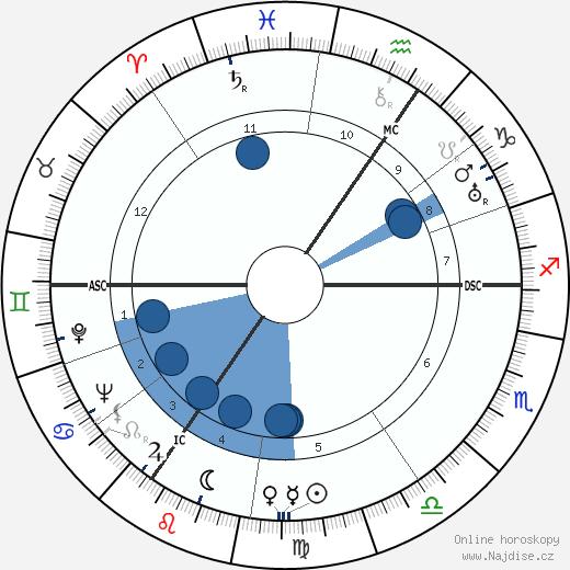 Henri Storck wikipedie, horoscope, astrology, instagram