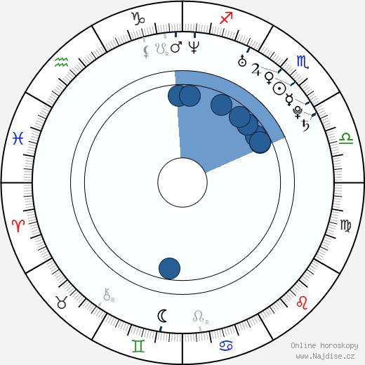 Henrik JP Åkesson wikipedie, horoscope, astrology, instagram