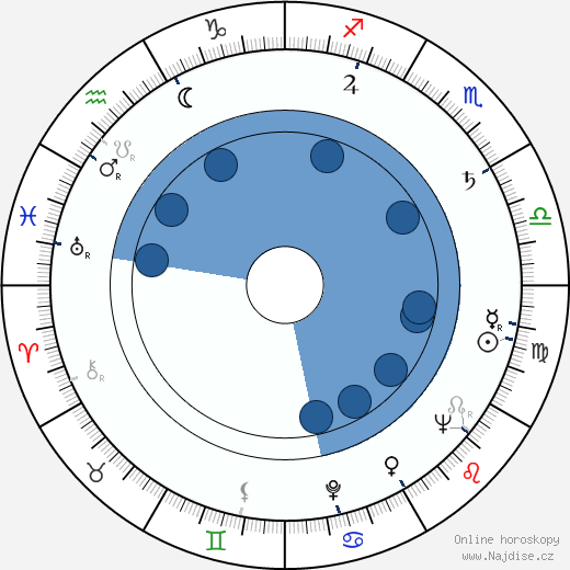 Henrik Tikkanen wikipedie, horoscope, astrology, instagram