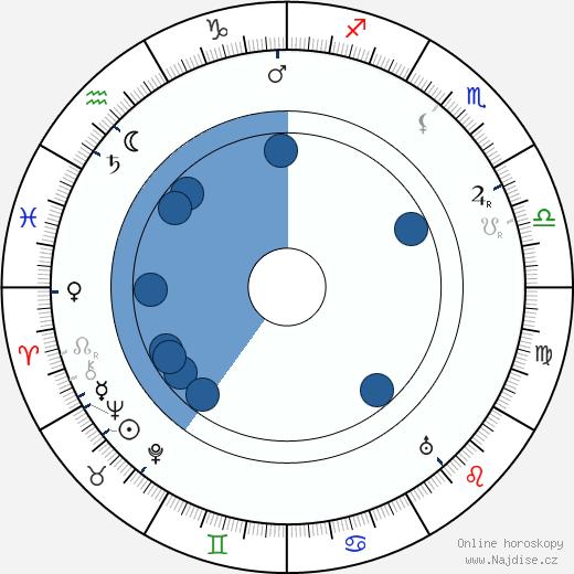 Henry A. Barrows wikipedie, horoscope, astrology, instagram