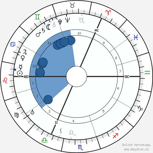Henry Bowers wikipedie, horoscope, astrology, instagram