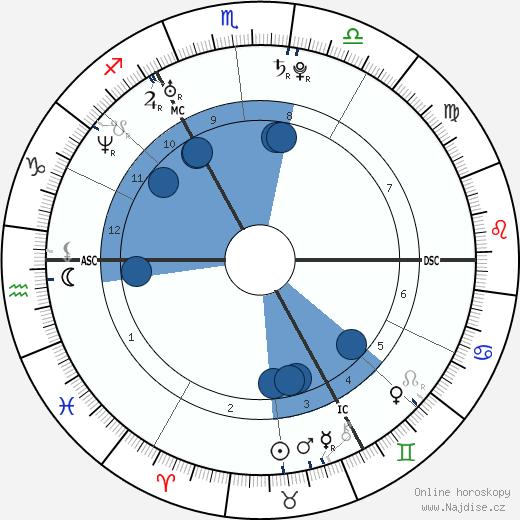 Henry Cavill wikipedie, horoscope, astrology, instagram