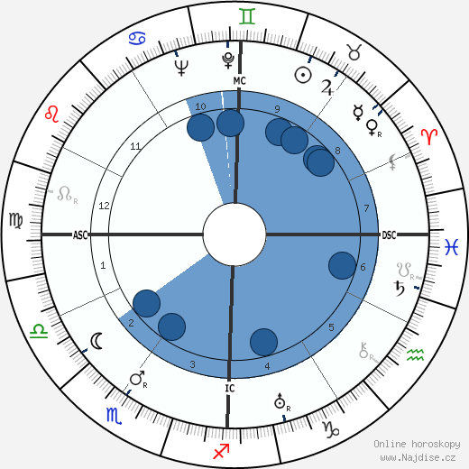 Henry Fonda wikipedie, horoscope, astrology, instagram