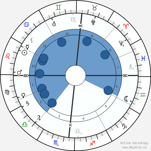 Henry Ford wikipedie, horoscope, astrology, instagram
