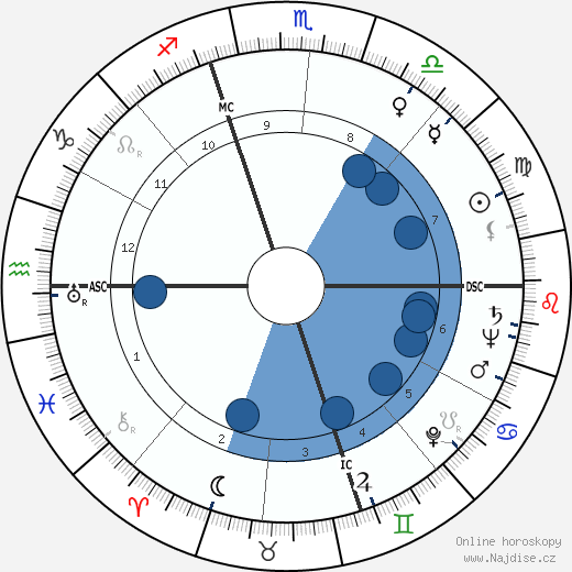Henry II Ford wikipedie, horoscope, astrology, instagram