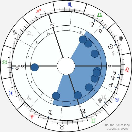 Henry II Ford wikipedie, horoscope, astrology, instagram