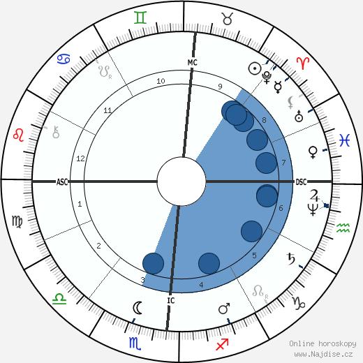 Henry James wikipedie, horoscope, astrology, instagram