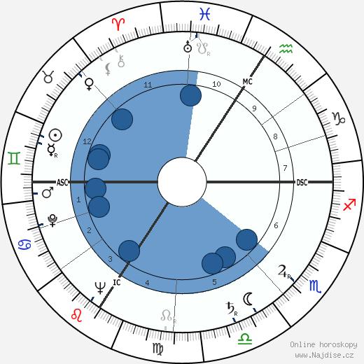 Henry Kissinger wikipedie, horoscope, astrology, instagram