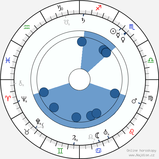 Henry Kolker wikipedie, horoscope, astrology, instagram