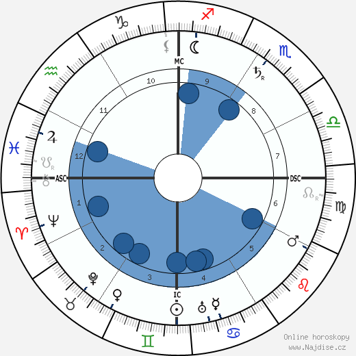 Henry Lawson wikipedie, horoscope, astrology, instagram