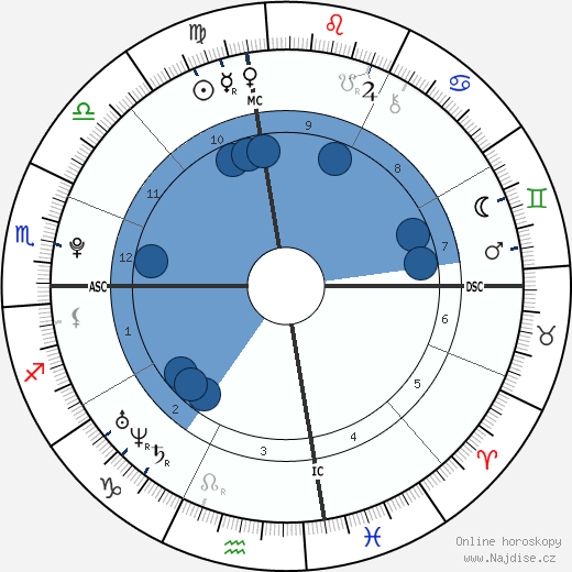 Henry Lee Hopper wikipedie, horoscope, astrology, instagram