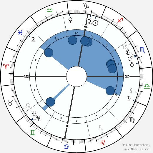 Henry Miller wikipedie, horoscope, astrology, instagram