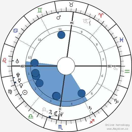 Henry Milligan wikipedie, horoscope, astrology, instagram