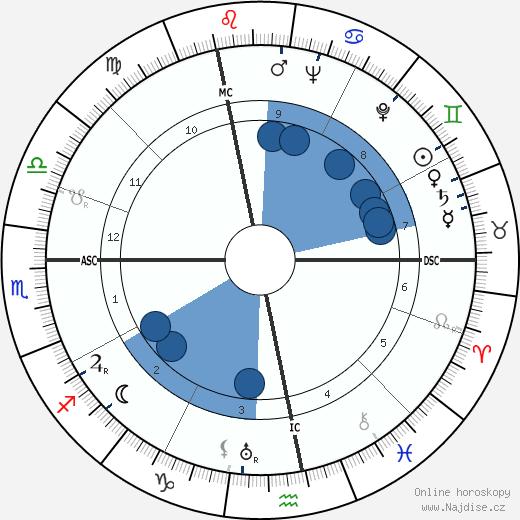 Henry 'Scoop' Jackson wikipedie, horoscope, astrology, instagram