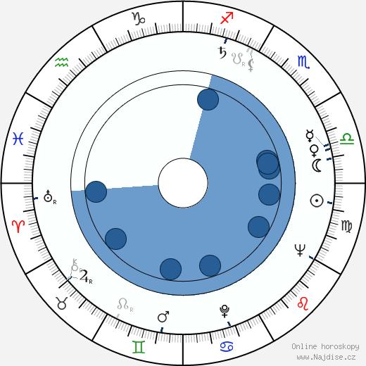 Henry Silva wikipedie, horoscope, astrology, instagram