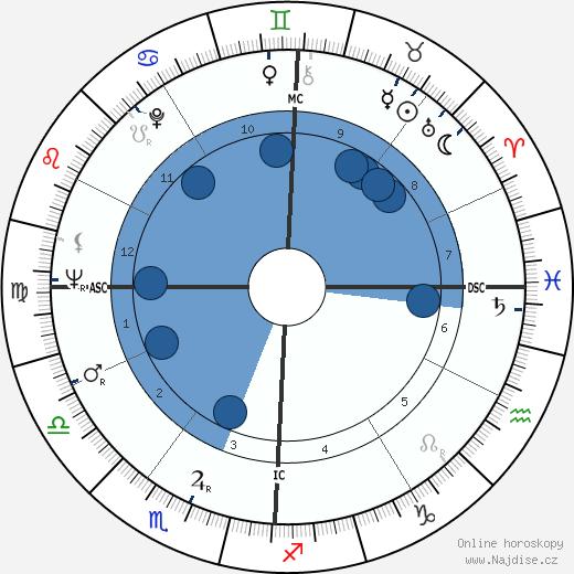 Henry Stern wikipedie, horoscope, astrology, instagram