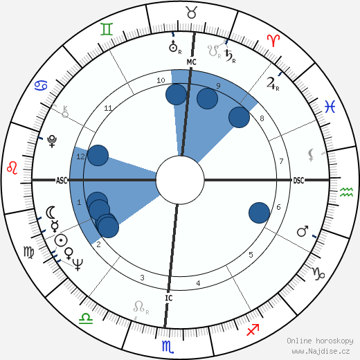 Henry Waxman wikipedie, horoscope, astrology, instagram