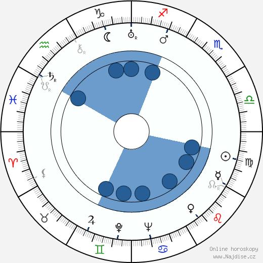 Henry Wilcoxon wikipedie, horoscope, astrology, instagram