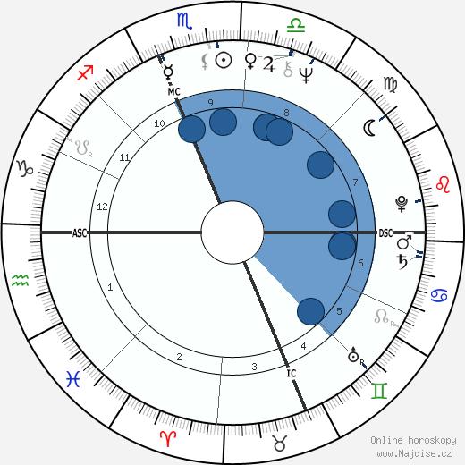 Henry Winkler wikipedie, horoscope, astrology, instagram