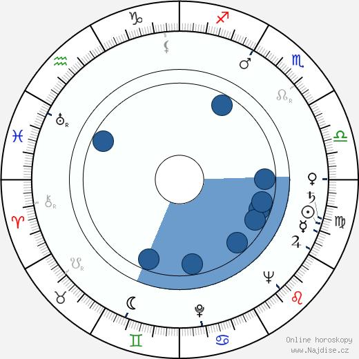 Henryk Abbe wikipedie, horoscope, astrology, instagram