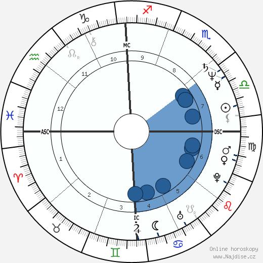 Herbert Kim Deneau wikipedie, horoscope, astrology, instagram