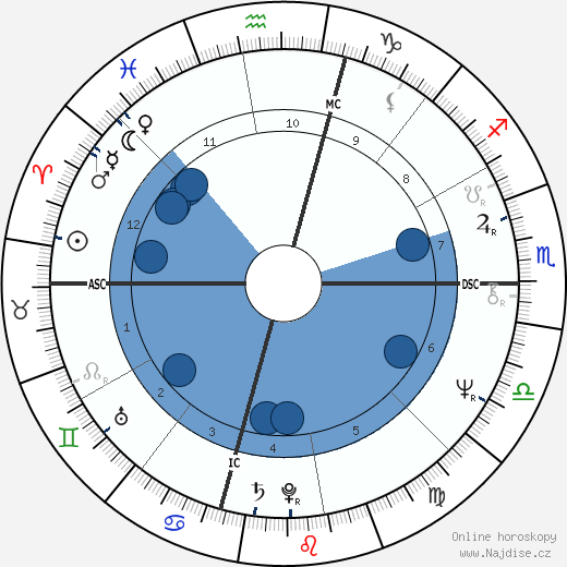 Herbert Mullin wikipedie, horoscope, astrology, instagram