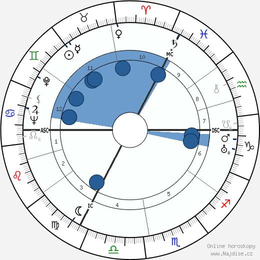 Hergé wikipedie, horoscope, astrology, instagram